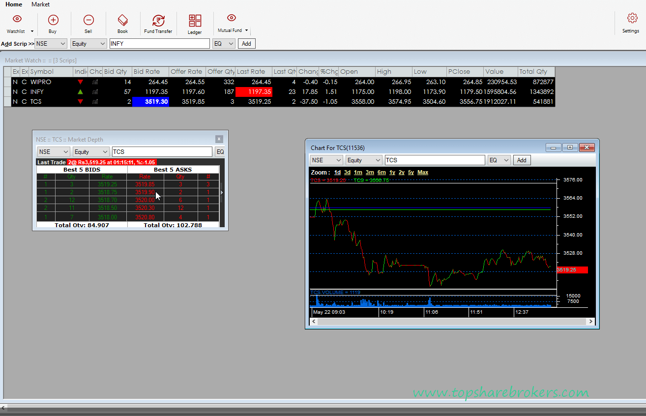 5paisa-tradestation-desktop-advance-charts