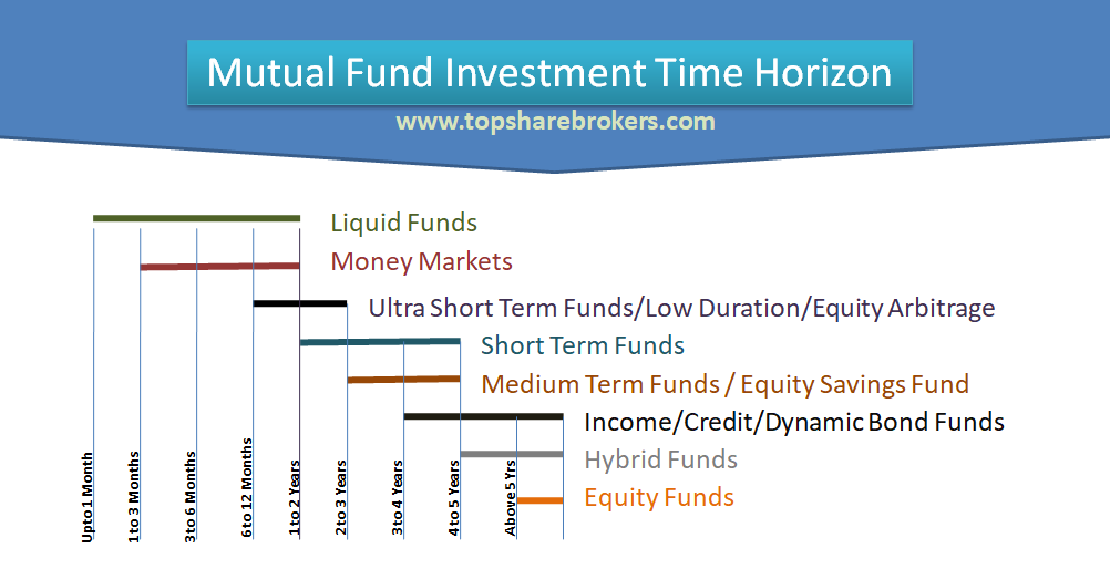 Mutual Fund Time Horizon